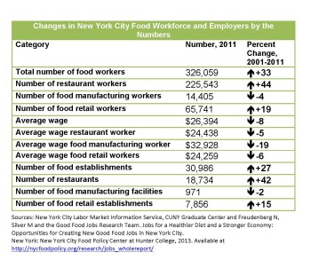 Changes in New York City Food Workforce and Employers by the Numbers