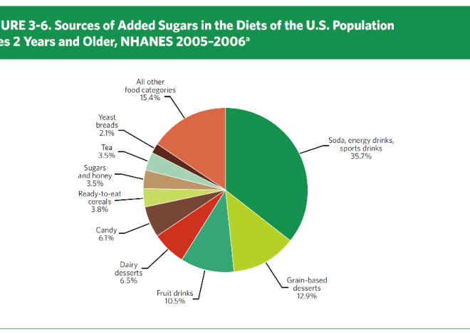 Time to Talk on Added Sugar Policy