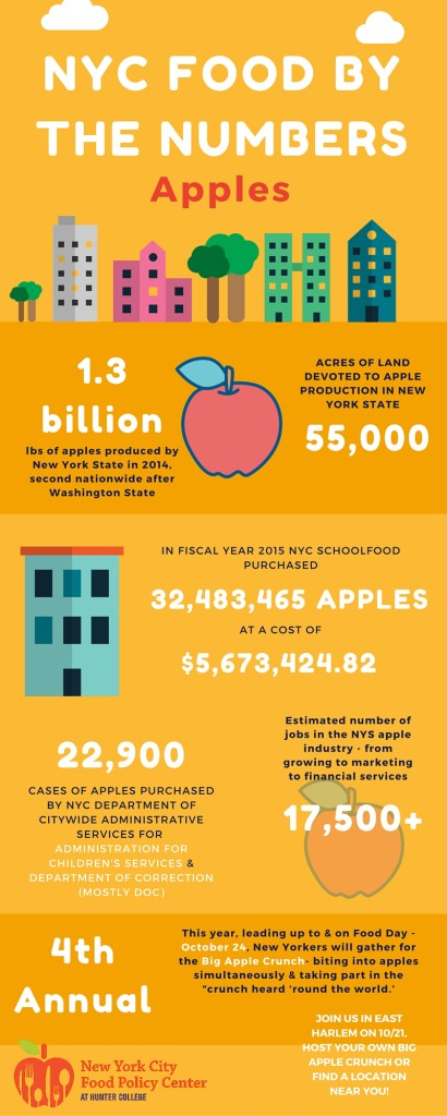 NYC Food by the Numbers- Apples Final
