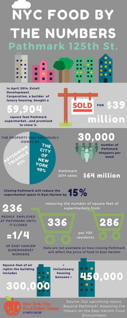 Infographic Pathmark 125