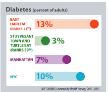 NYC Department of Health East Harlem Community Health Profile, 2015